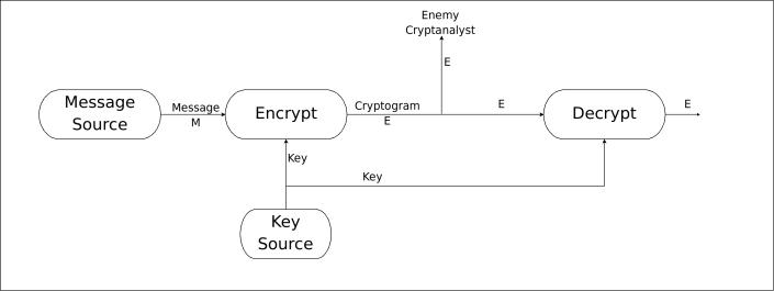 Crypto Series « Limited Entropy Dot Com
