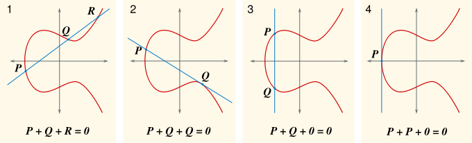 elliptic curve cryptography Elliptic curve cryptography (ecc) ecc depends on the hardness of the discrete logarithm problem let p and q be two points on an elliptic curve such that kp = q, where k is a scalar.