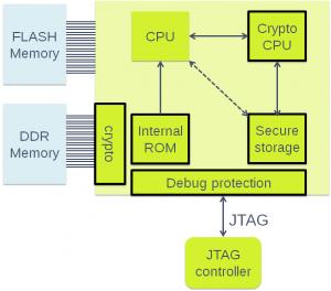 SoC based system
